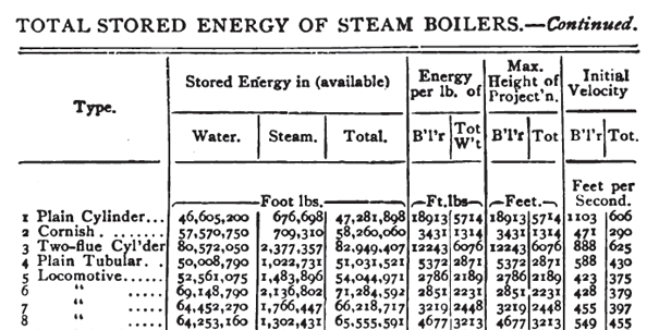 boiler explosions