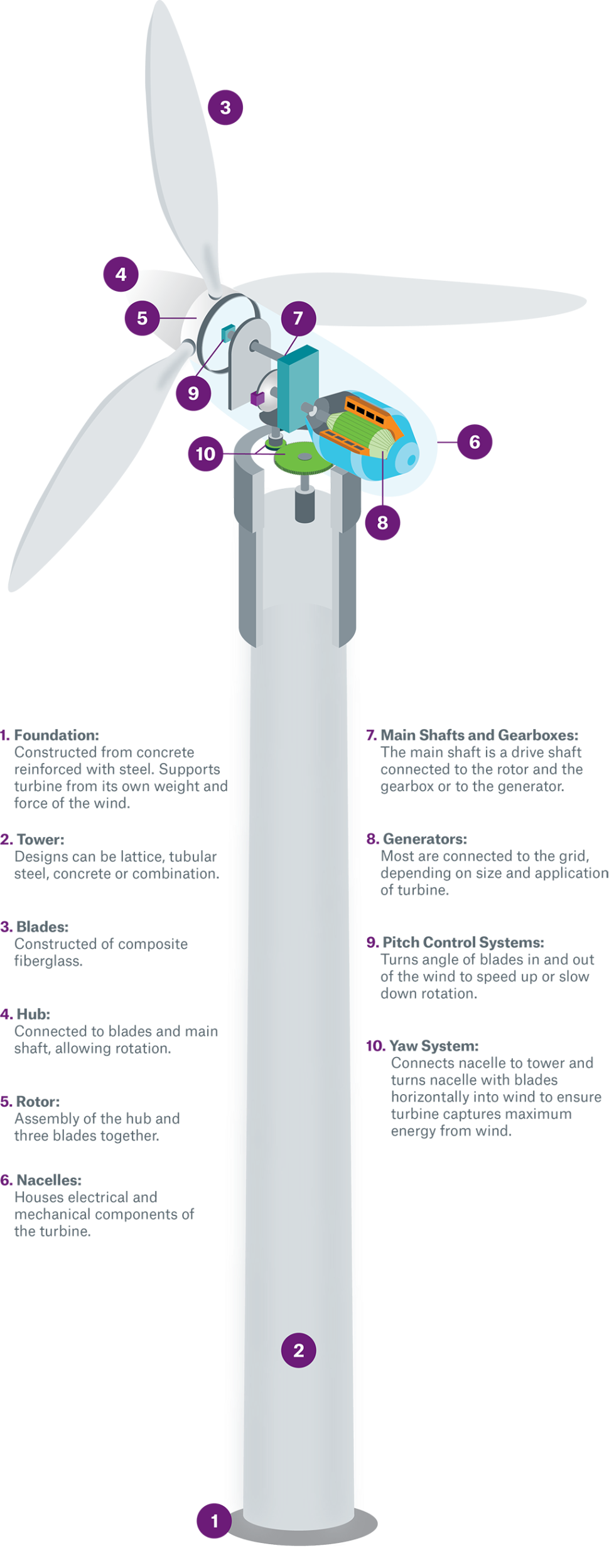 What makes up a wind turbine – Equipment Connection